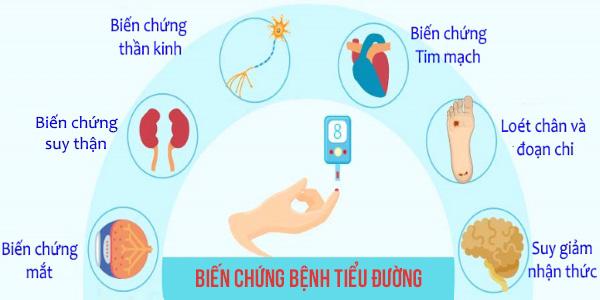 Biến chứng tiểu đường trên các hệ cơ quan