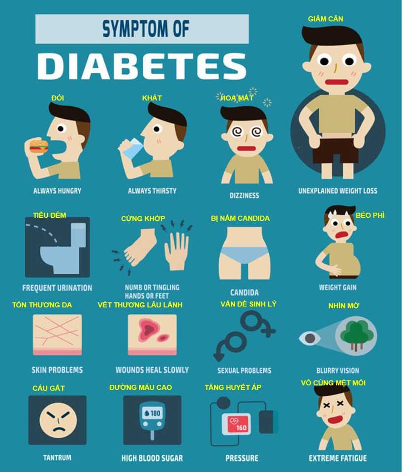 Triệu chứng của bệnh tiểu đường tuýp 2