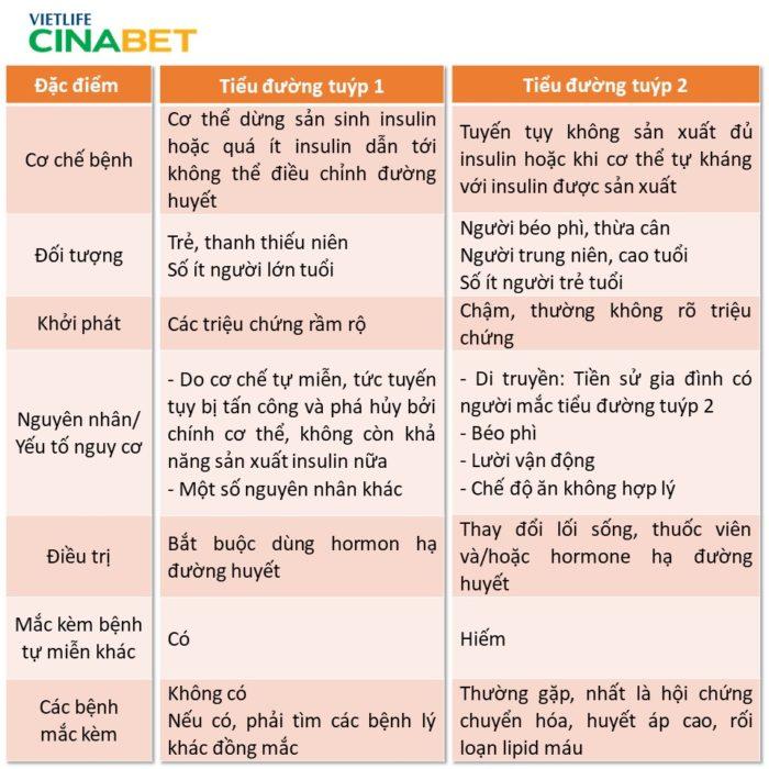 Cách phân biệt tiểu đường tuýp 1 và tuýp 2