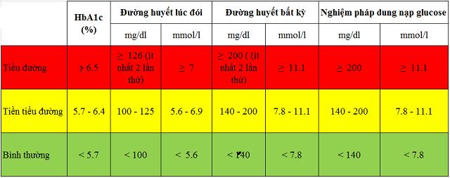 Bảng chỉ số đường huyết