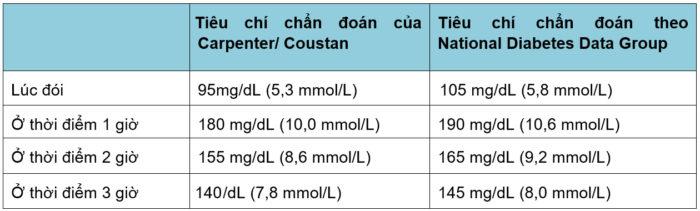 Chỉ số khi xét nghiệm tiểu đường thai kỳ