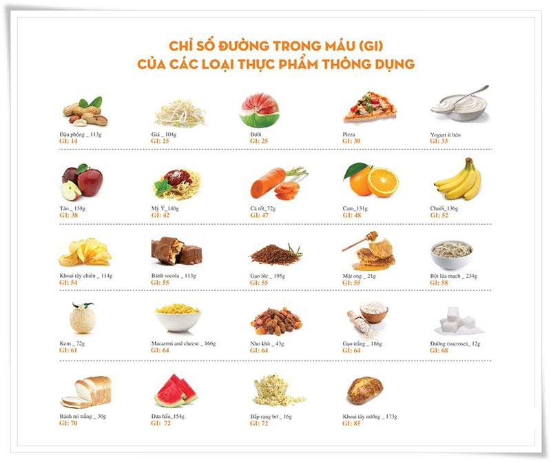 Một số thực phẩm thông dụng