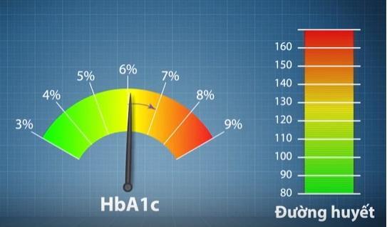 Chỉ số cao thấp của đường huyết