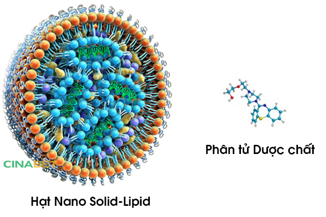 công nghệ nano, công nghệ nano solid lipid, nano solid lipid, cinabet, nano cinabet, nano quế, nano berberin, ưu điểm công nghệ nano solid lipid, thành phần cinabet, cinabet cho người tiểu đường