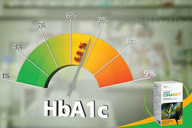 Chỉ số HbA1c, HbA1c, chỉ số đường huyết, giảm HbA1c, berberin giảm HbA1c, cinabet, cinabet giảm HbA1c, cinabet giảm tiểu đường, kiểm soát HbA1c, cinabet giảm HbA1c