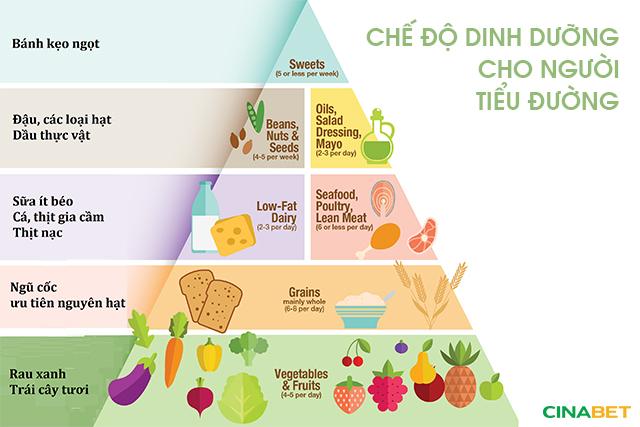 tiểu đường ăn ngọt, tiểu đường ăn ngọt được không, tiểu đường ăn bánh kẹo, dinh dưỡng tiểu đường, conabet, cinabet cho người tiểu đường, nano berberin, nano quế, cinabet hỗ trợ tiểu đường