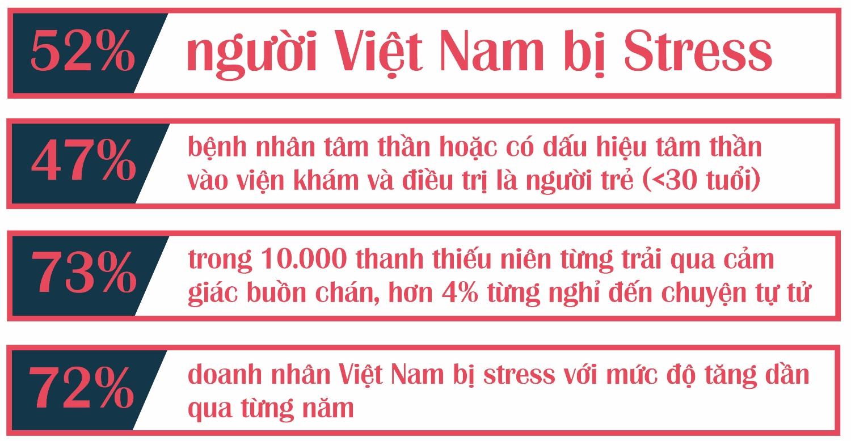 Số liệu cho thấy người bị stress, căng thẳng ngày càng tăng